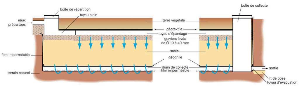 Pandage filtre sable vertical drain verleo r union - Colmater une fuite d eau sous pression ...